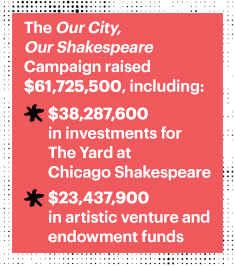 The Our City, Our Shakespeare raised $38,287,600 in investments for The Yard at Chicago Shakespeare; $23,437,900 in artistic venture and endowment funds